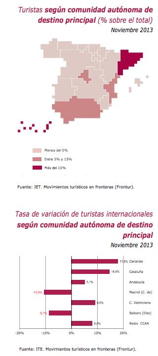 Estadística Catalunya turismo