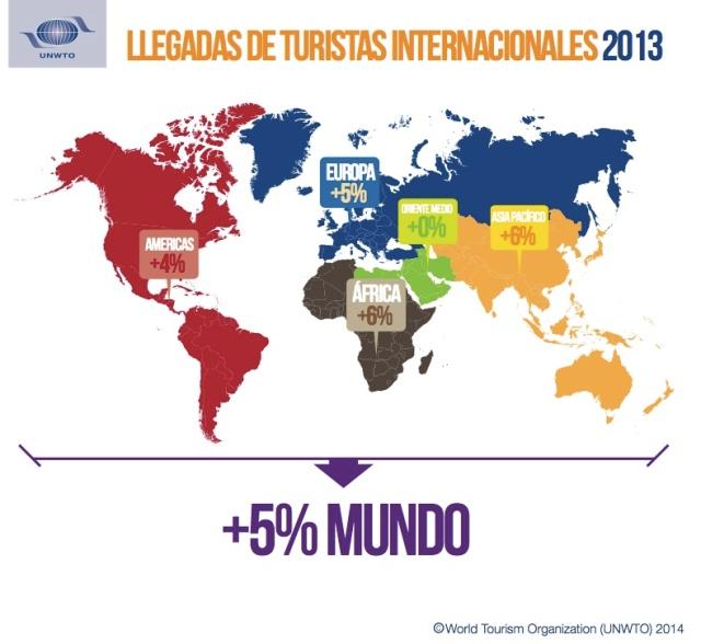 Infografía crecimiento turismo